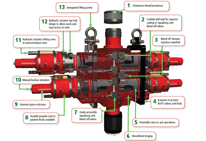 Hydraulic Blowout Preventer Newcore Global Pvt Ltd