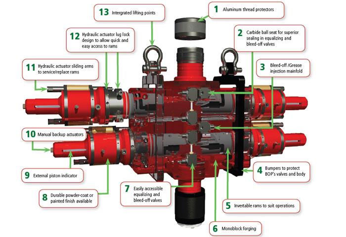 Hydraulic Blowout Preventer  U2013 Newcore Global Pvt  Ltd